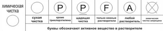 Химчистка - обозначения на ярлыках