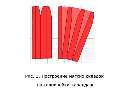 Рисунок 3. Построение мягких складок на талии юбки-карандаша