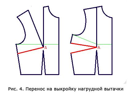 Рисунок 4. Перенос на выкройку нагрудной вытачки